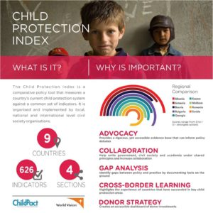 Child Protection Index